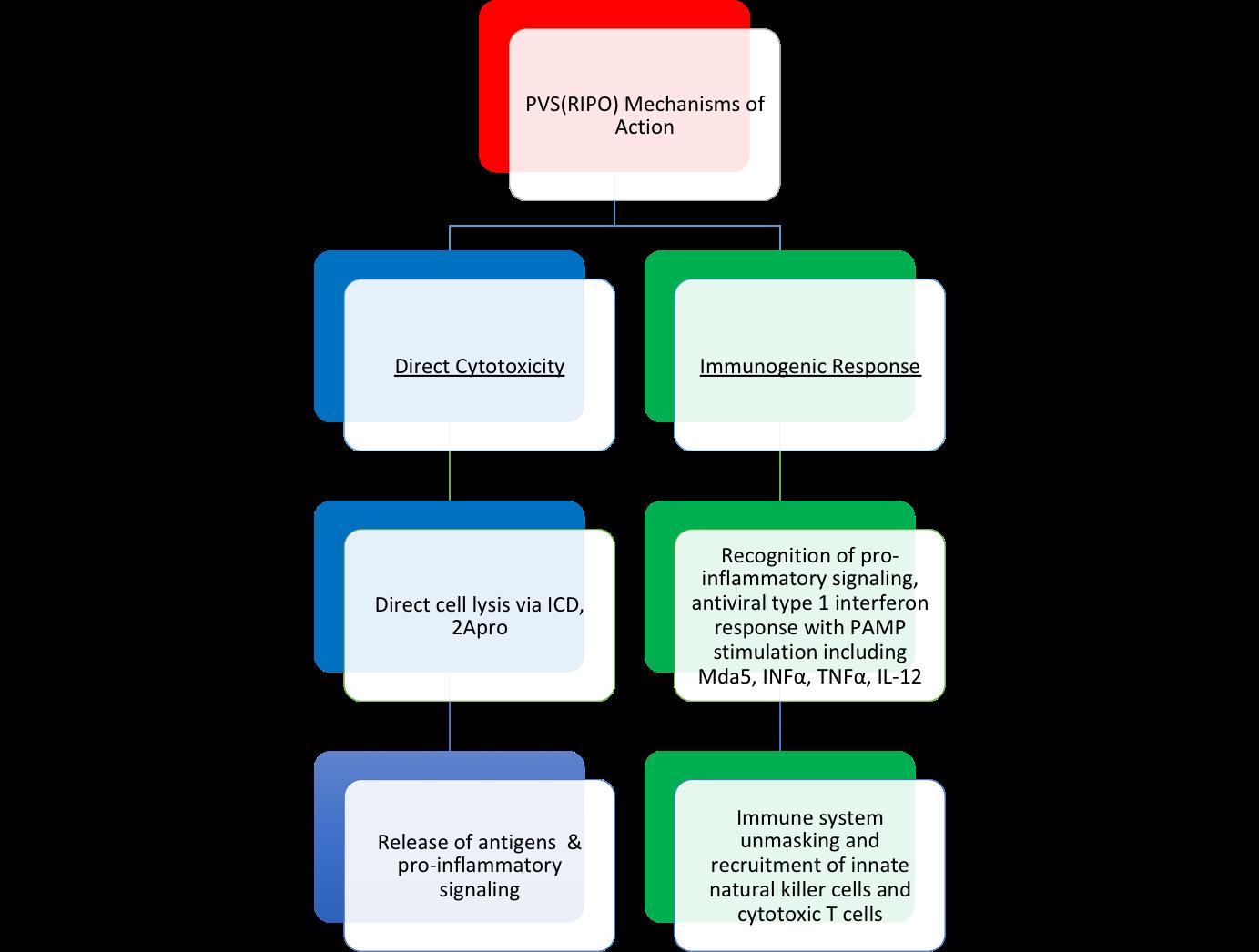 Recombinant Oncolytic Poliovirus for Glioblastoma: A Current