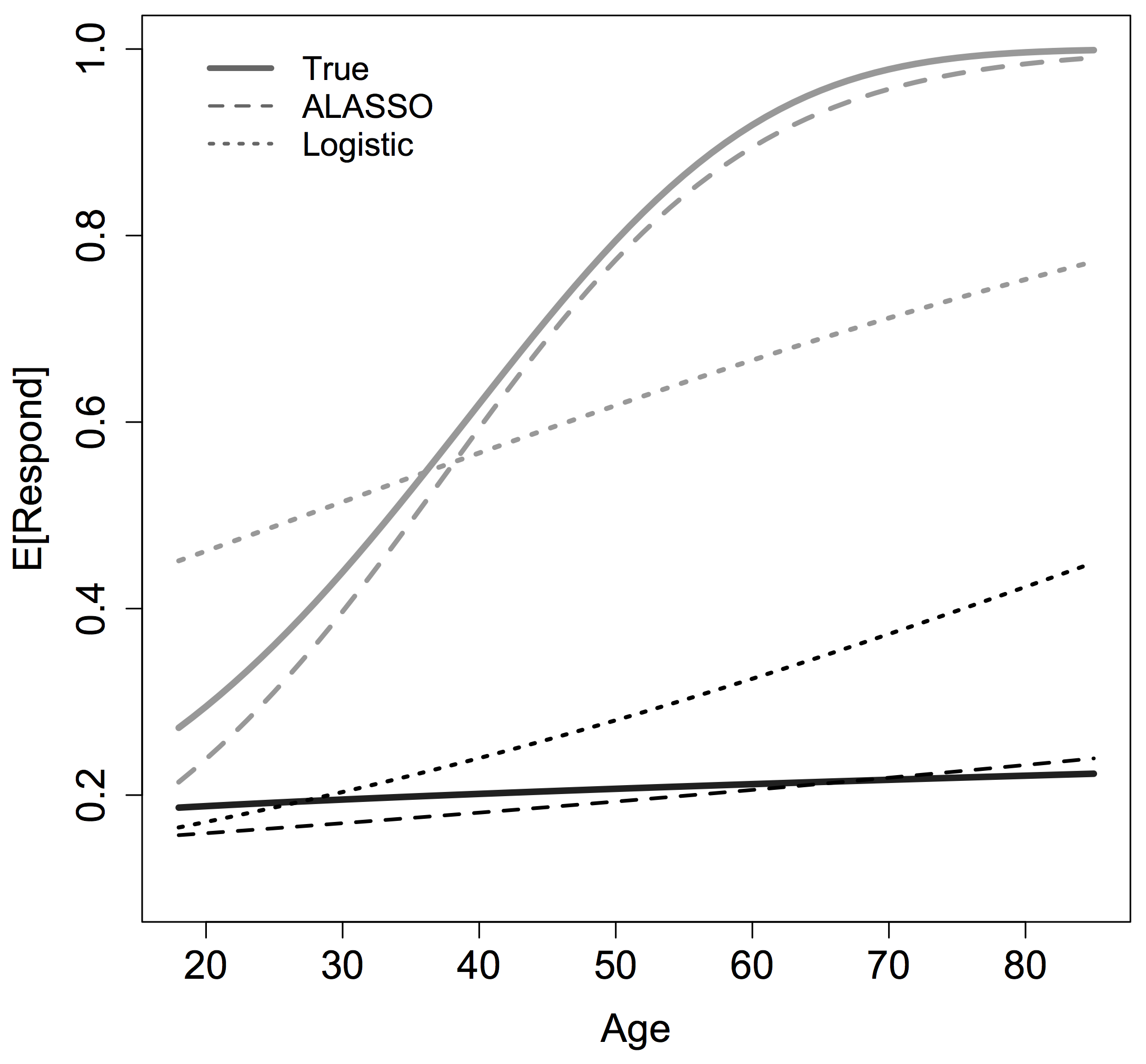 Using LASSO to Model Interactions and Nonlinearities in